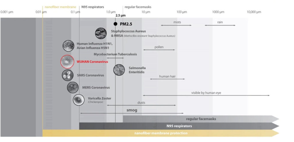 NANO filtration performance
