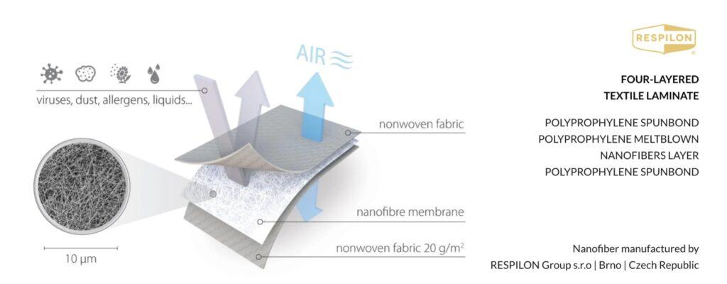 nano fibre membrane diagram